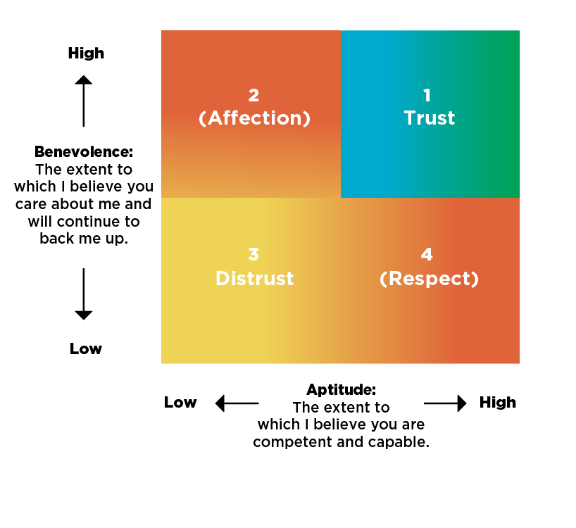 VL_11 Aug_Trust-is it earned or freely offered_Peter Scholtes's Trust Model.png