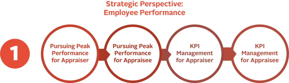 Real Performance - an organisation development innovation targeted at developing and improving employee performance, employee engagement and employee retention programs to sustain an organisation's competitive advantage.  Performance appraisal, employment, employers, employments, workforce, performance series, performance matters, performance management, performance review, performance defined, defining business performance, performance meaning, meaning performance, what is the definition of performance, define performance measurement, the meaning of performance, objective performance measures own performance, overall performance, individual performance, actual performance, team performance, performance level, performance levels, employee performance, process management, management process, performance assessments, performance assessment, employee development, performance outcomes, employee participation, performance evaluations, performance evaluation, organisational culture, organizational climate, organisational climate, organizational culture, employee motivation, human capital management, organizational performance, organisational performance, employee satisfaction, training employees, performance reviews, employee engagement, organizational strategy, organizational strategies, organisational strategy, organisational strategies, organizational effectiveness, organisational effectiveness, goal setting, performance improvement, employee productivity, employee behavior, organizational level, organisational level, business performance management, appraisal process capacity management, capability development