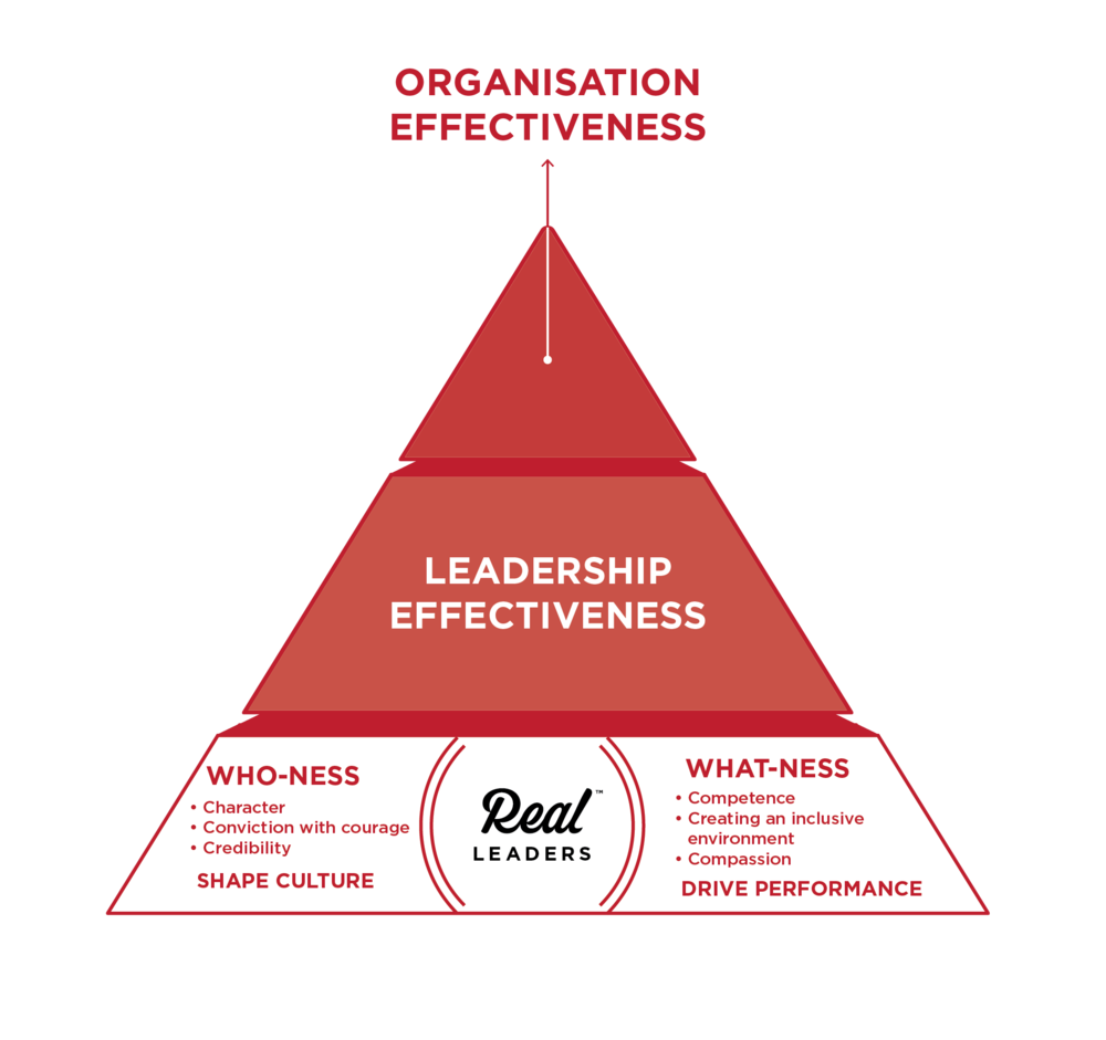 real leadership, authentic leadership, real leaders, leadership style, leadership skills, training and development, training, competence, creating an inclusive environment, compassion, character, conviction with courage, credibility, leadership development, personal development, course, learning, training, organisational development, organizational development, drive performance, performance, culture, shape culture, what-ness, who-ness, whatness, whoness, leadership effectiveness, organisation effectiveness, organization effectiveness, framework for real leaders, framework, essentials of real leaders, essentials of real leadership, 8 essentials, 6 essentials, 6cs