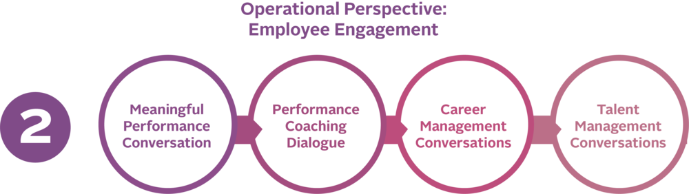 Operational Perspective: Employee Engagement (1)