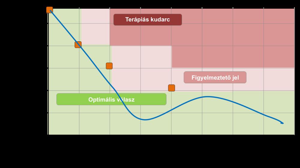 Kedvező terápiás választ követően időlegesen emelkedő, majd csökkenő BCR-ABL1 szint, mely végig az optimális tartományban marad.