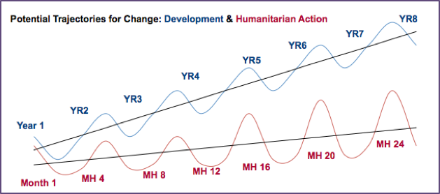 Trajectories of change in development and humanitarian activities