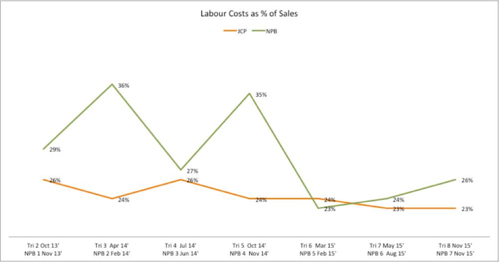 Figure 2: Labour Costs as a % of Sales; Participating (JCP) and Non-Participating Businesses (NPB)Compared