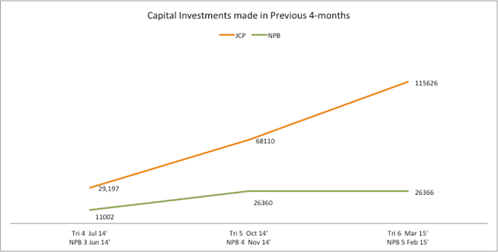 Figure 3: Average Capital Investments (US$) over Consecutive 4-month Periods; Participating (JCP) and Non-Participating Businesses (NPB)Compared