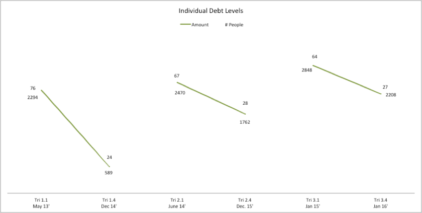 Figure 10: Average individual debt and number of people carrying individual debt, across all three cohorts. Shows average amount of individual debt at beginning of contract compared with six months after contract end.