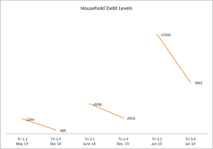 Figure 11: Average household debt across all three cohorts. Shows average amount of individual debt at beginning of contract compared with six months after contract end.