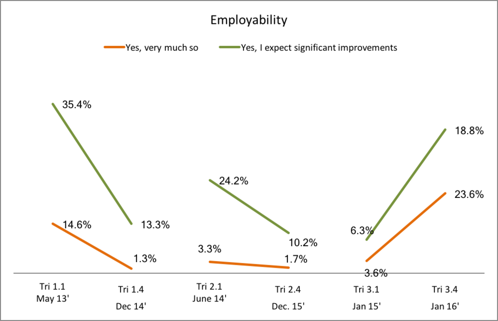 Figure 6: Proportion of respondents who state that the Job Creation Programme (JCP) improved their employability. Show changes in 3 cohorts from the beginning of their contract (initial perceptions) to 6-months after the end of their contracts (after the reality had set in for their actual situation after the job creation opportunity). There was actually an increase for Tri 3.