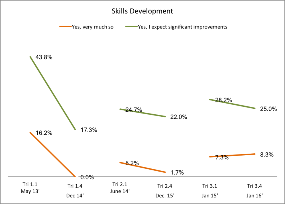 Figure 7: Proportion of respondents who state that the Job Creation Programme (JCP) improved their skills. Show changes in 3 cohorts from the beginning of their contract (initial perceptions) to 6-months after the end of their contracts (after the reality had set in for their actual situation after the job creation opportunity).