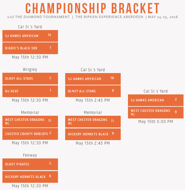 12U The Diamond Tournament 2016 at The Ripken Experience Aberdeen