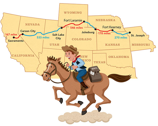Pony Express   HOUGHTON MIFFLIN HARCOURT