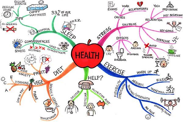 Image Source:  Mind Map Art