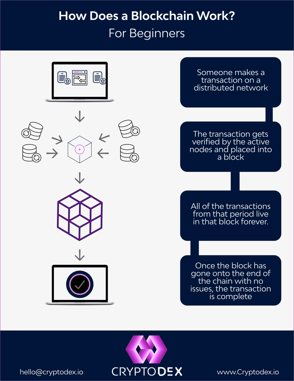 whats-blockchain