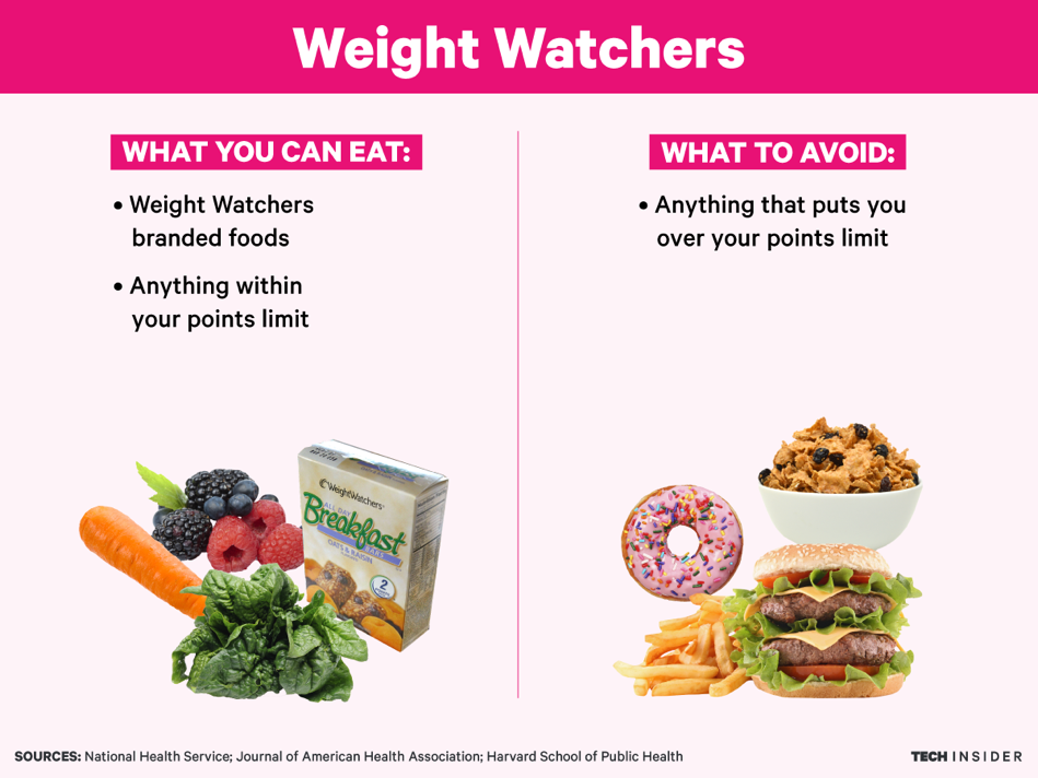 What you do: On the  new Weight Watchers  (the one  Oprah has advertised lets you eat bread ), their SmartPoints program assigns foods points based on their nutritional values. You get a set number of points per day depending on your height, weight, activity level, and how many pounds you want to lose. The plan can cost between about £24 and £85 a month, depending on whether you pay for add-ons like coaching or meetings.  What the science says: Research has  overwhelmingly positive conclusions  about Weight Watchers' sensible rules, and the  new program is even more in line  with what nutritionists recommend.  Participants in a clinical trial  on the plan for a year lost nearly 7 pounds. And  other studies have found  Weight Watchers members also tend to  lower their heart disease risk  and blood pressure. An  interesting analysis  found that participants on Weight Watchers for a year typically paid £57 per pound lost.
