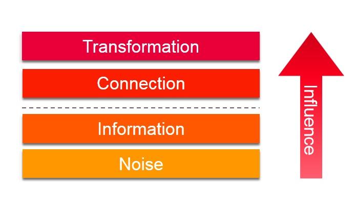 Digital transformation, Leadership, Information Technology, Storytelling