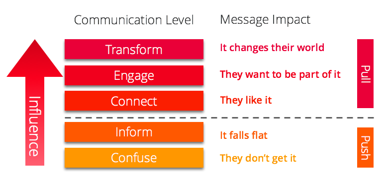 Stories are the tipping point that move your messages from informing to transforming.