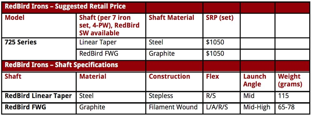 RedBird 725 irons, custom specifications and pricing.