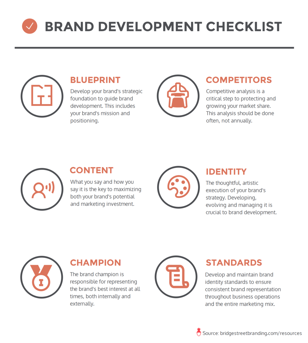 bridge_street_branding_brand_development_checklist