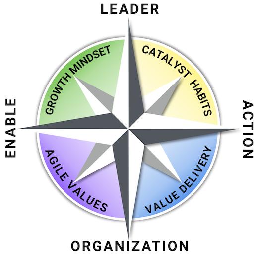 Agile Leadership Compass