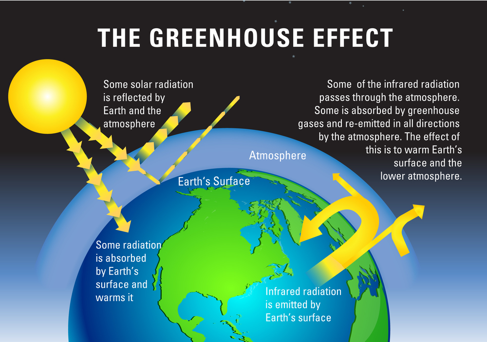 the-greenhouse-effect-psl