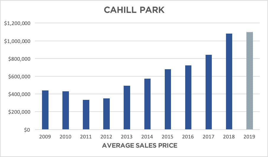 CAHILL PARK.png