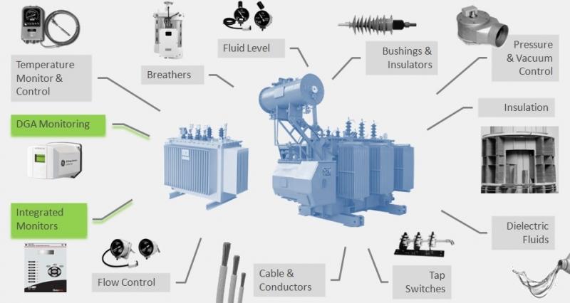 Transformer Health Check Dga Technologies Insulect