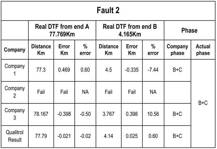 fault location four devices go head to head insulect qualitrol 167 wiring diagram at mifinder.co