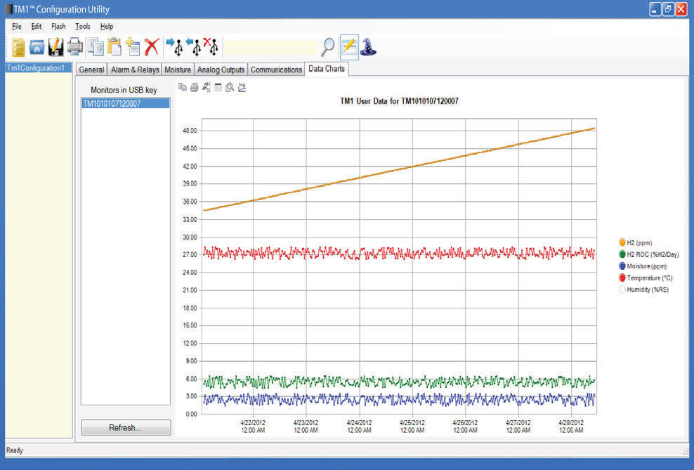 Serveron TM1 DGA Monitor chart.jpg