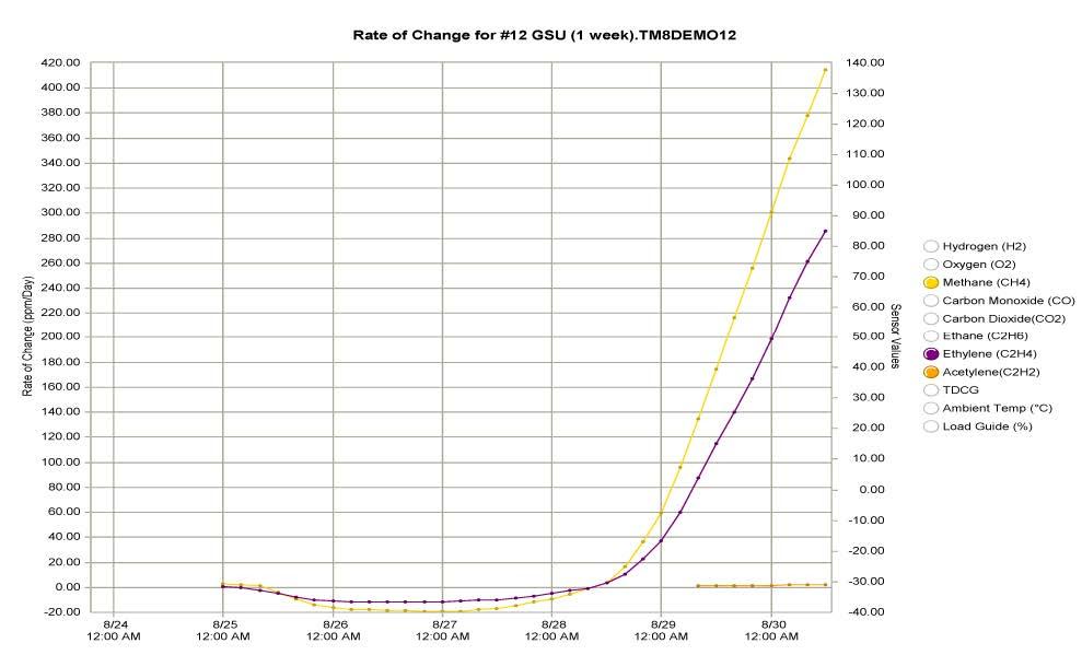 Serveron TM3 DGA Monitor rate of change chart.jpg