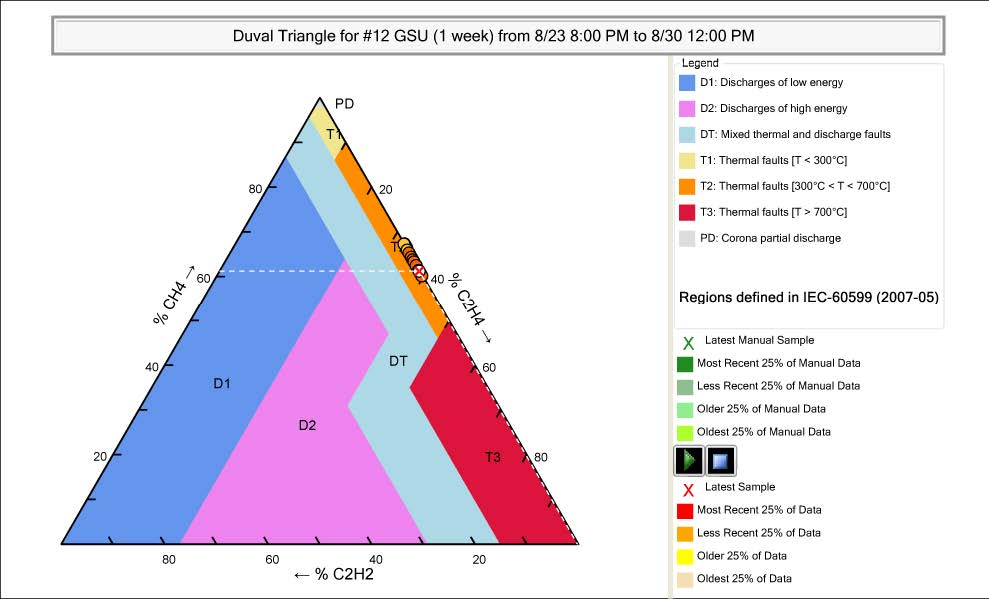 Serveron TM3 DGA Monitor duval triangle.jpg