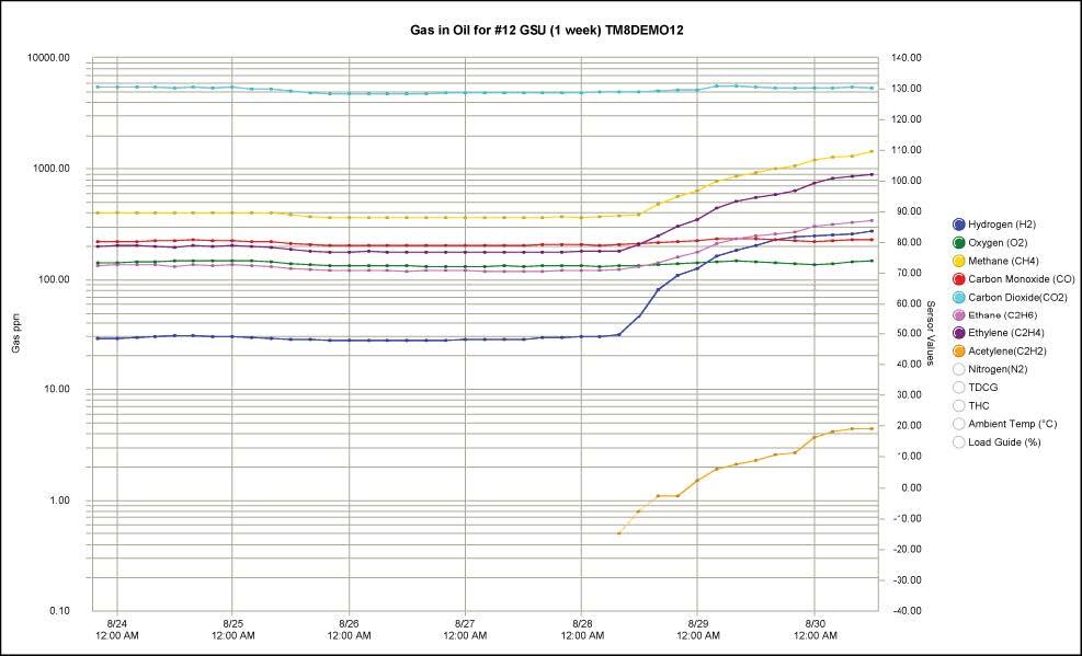 Serveron TM8 DGA Monitor gas in oil trend.jpg
