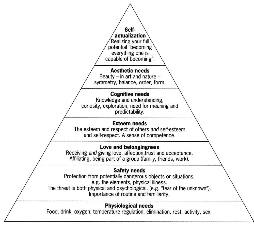 retrieved: [https://samirajamali.wordpress.com/2015/06/08/maslows-hierarchy-of-needs/]