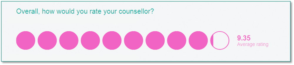 53% of clients who filled in the survey rated their counsellor the maximum 10 out of 10, with 41 % rating them 9/10 and 6% rating them 8/10.