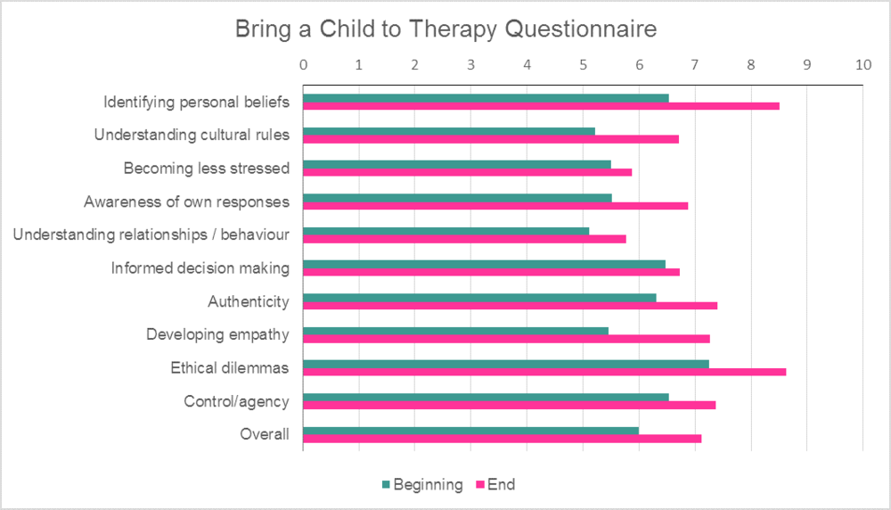 Across each of the 9 areas we saw an improvement in how our  Bring a Child to Therapy  clients scored across the duration of their work with us, including significant increases in 'identifying personal beliefs', 'awareness of own responses' and 'developing empathy'.