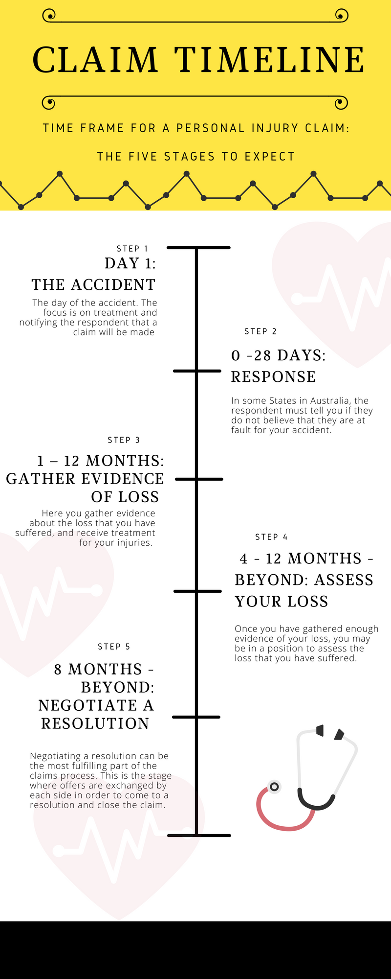 The Timeline Of A Personal Injury Claim Rise Lawyers