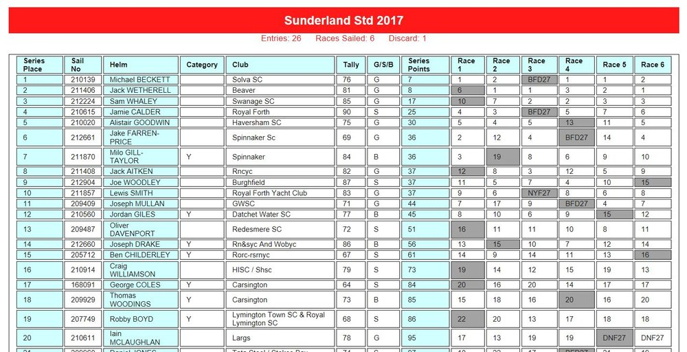 Results from the Noble Marine Laser Qualifier 4 at Sunderland.