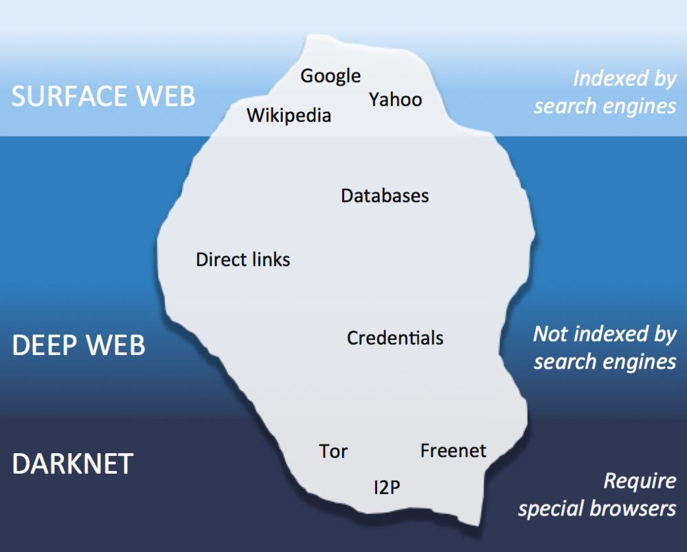 A simple version of the classic iceberg diagram used to explain the surface web, deep web and darknet.