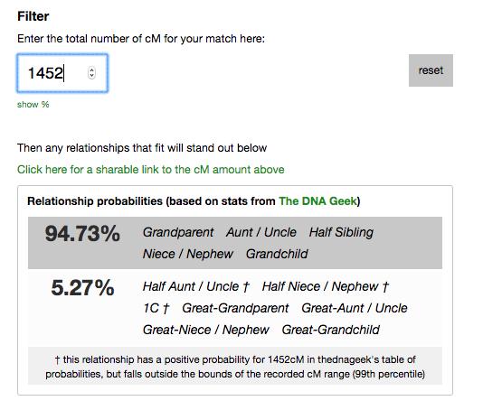 Screenshot of the probabilities of different relationships explained by a shared centimorgan (cM) count of 1452, created on  the DNA Painter website .