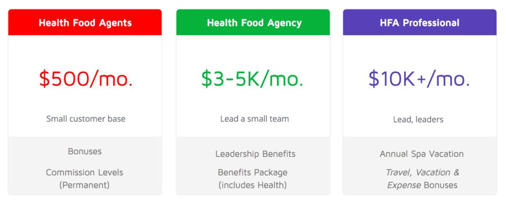 Health food agent income