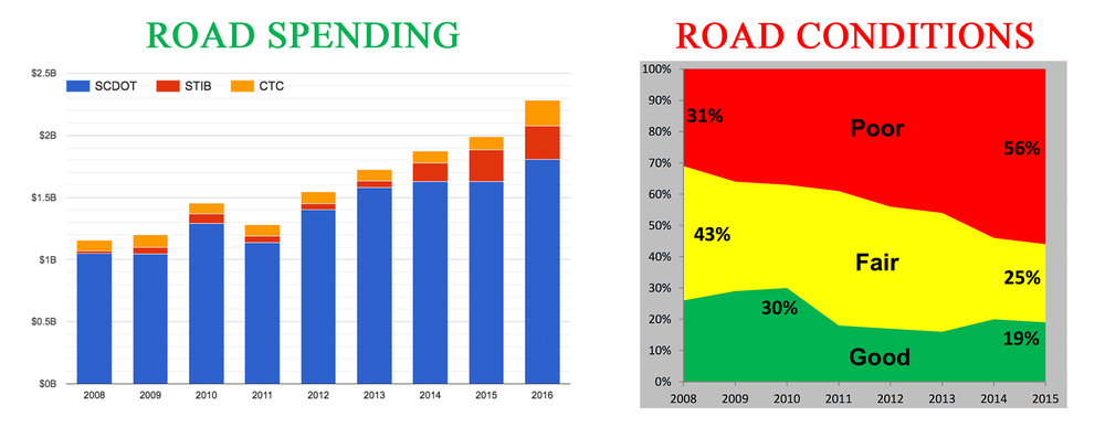 Spending vs conditions since 2008 (source: SCDOT)