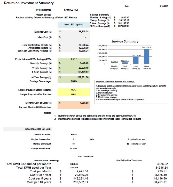 SAMPLE ROI ANALYSIS