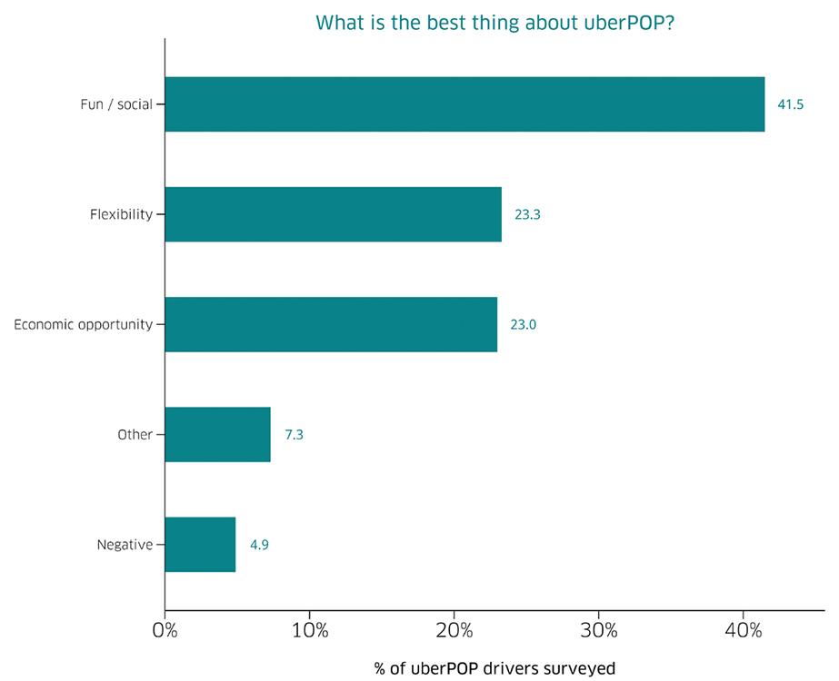 Det bästa med uberPOP är att det är socialt tycker de som kör.