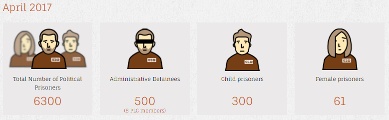 STATISTICS on Palestinian prisoners, via  Addameer  >>