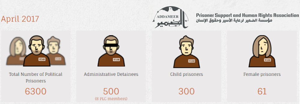 Latest statistics on Palestinian prisoners, via Addameer >>