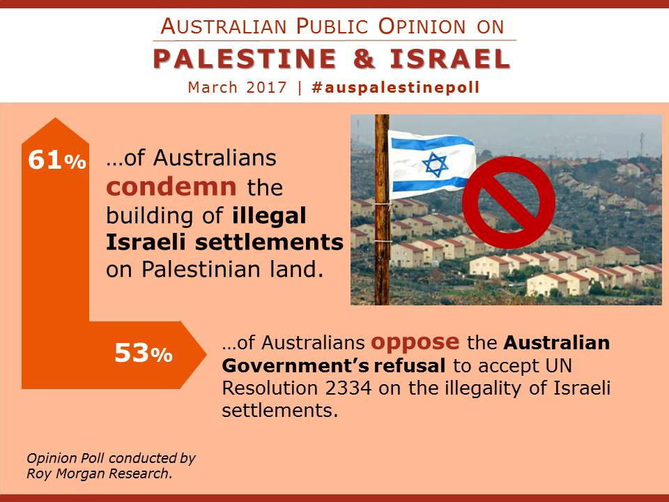 Australian opinion on illegal Israeli settlements.