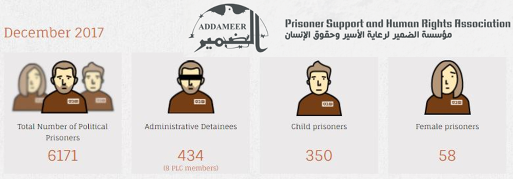 addameer-stats-website.png