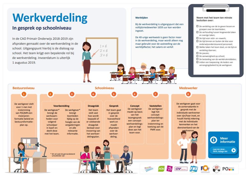 infographic werkverdelingsplan