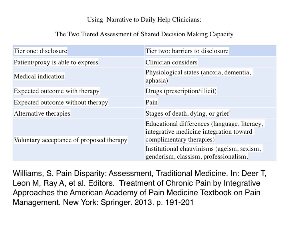 Two Tiered  Assessment of Shared Decisional Capacity .jpg