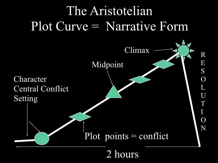 Aristotilean Plot Curve.031.jpeg