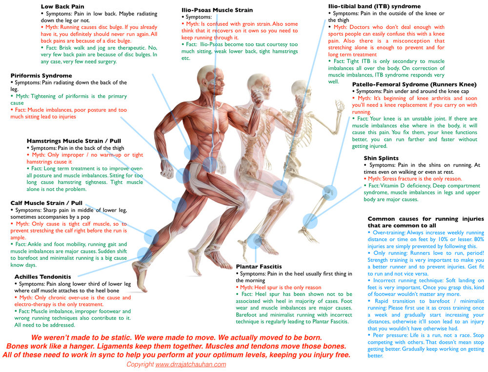 Running Injuries Poster