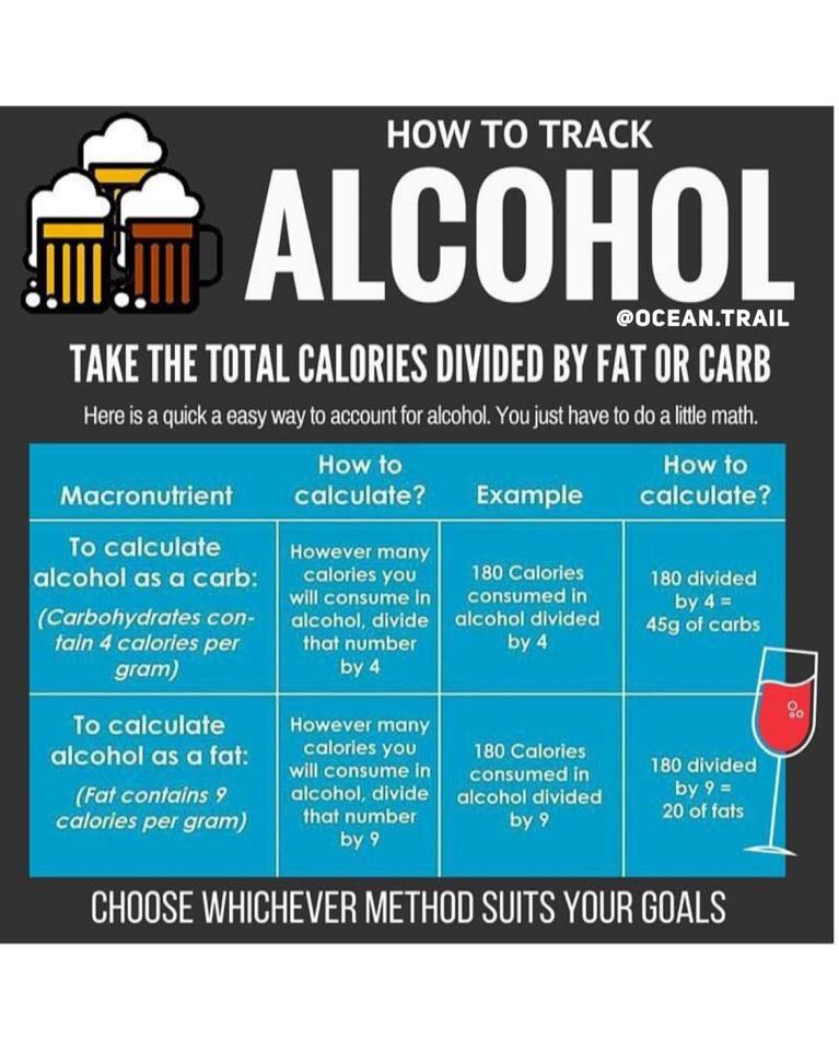 Things to consider if you get your drink on: �1. Calories from alcoholic drinks add up quickly, especially when you have mixed, fruity drinks. �2. Alcohol is preferentially metabolized because your body sees it as a toxin. So let's say you eat food and drink alcohol, the calories consumed from food (while drinking) will be stored since your body is busy metabolizing the energy provided by the alcohol. So there's more opportunity for fat storage. 🥃3. Protein synthesis is blunted and so is your bodies ability to build muscle and fully recover while it processing the alcohol. �4. Drinking can and usually does reduce our inhibitions thereby allowing us to make less calculated decisions about food intake. You know what I am talking about!? 😎�How much better does fried food taste when your buzzed.. REAL GUUUD?! Lets also take into account of not feeling so hot the next day which may lead to not going to the gym etc...  In summary there are times when you may need to reduce or eliminate drinking for a while to achieve your goals.  If you feel like its just not something you can do away with entirely but you still have  #goals - try sticking something more simple like a vodka soda with lemon or lime, a glass of wine, diet tonic and gin (p.s. diet tonic tastes the exact SAME).  At the end of the day know thyself when it comes to these situations. Drinking can be a slippery slope.